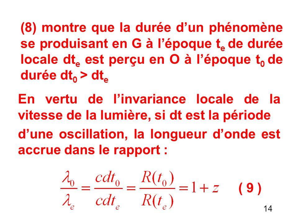 (8) montre que la durée d'un phénomène se produisant en G à l'époque t e de durée locale dt e est perçu en O à l'époque t 0 de durée dt 0 > dt e En vertu de l'invariance locale de la vitesse de la lumière, si dt est la période d'une oscillation, la longueur d'onde est accrue dans le rapport : ( 9 ) 14