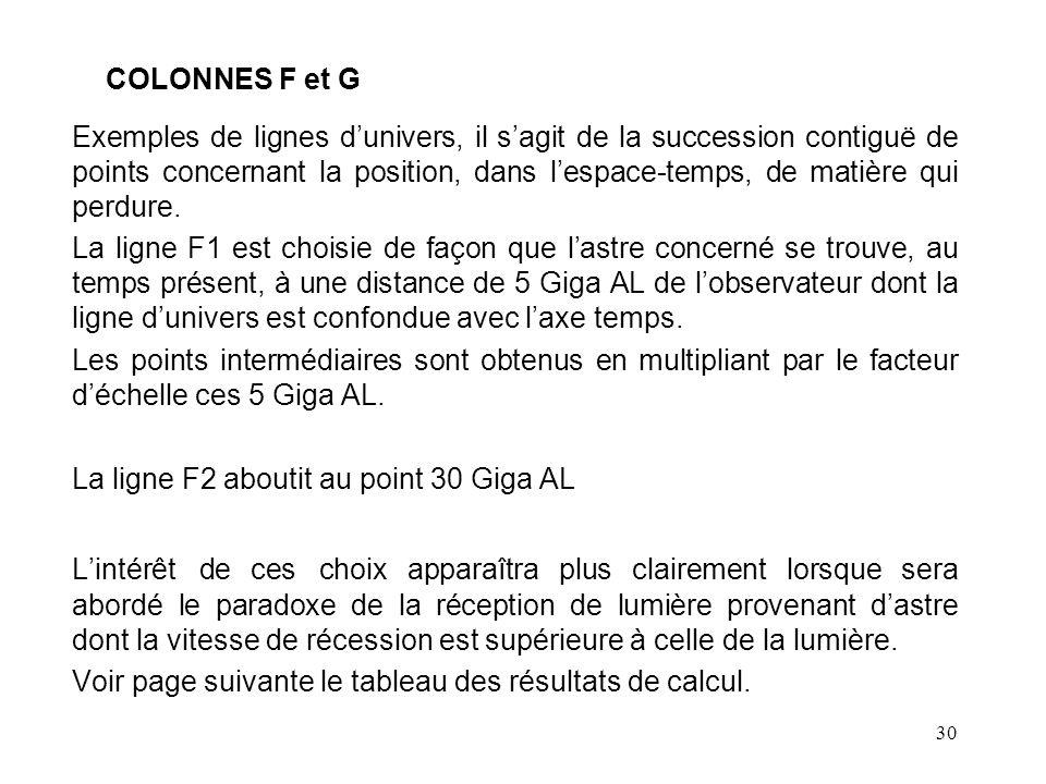 30 COLONNES F et G Exemples de lignes d'univers, il s'agit de la succession contiguë de points concernant la position, dans l'espace-temps, de matière qui perdure.