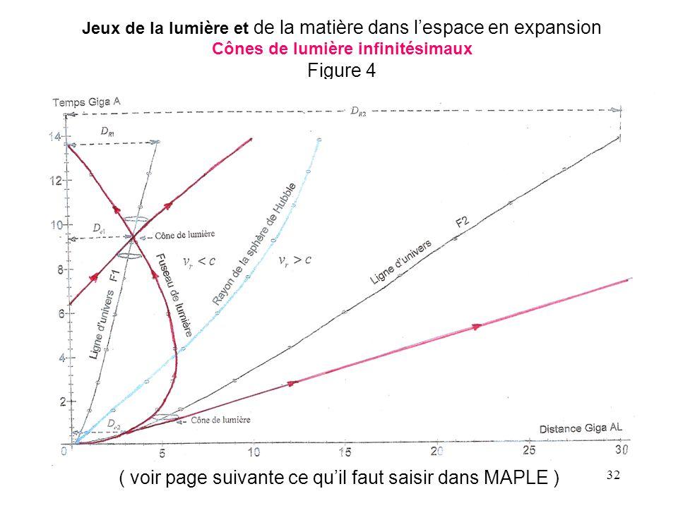 32 Figure 4 ( voir page suivante ce qu'il faut saisir dans MAPLE ) Jeux de la lumière et de la matière dans l'espace en expansion Cônes de lumière infinitésimaux Figure 4