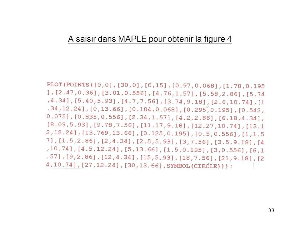 33 A saisir dans MAPLE pour obtenir la figure 4