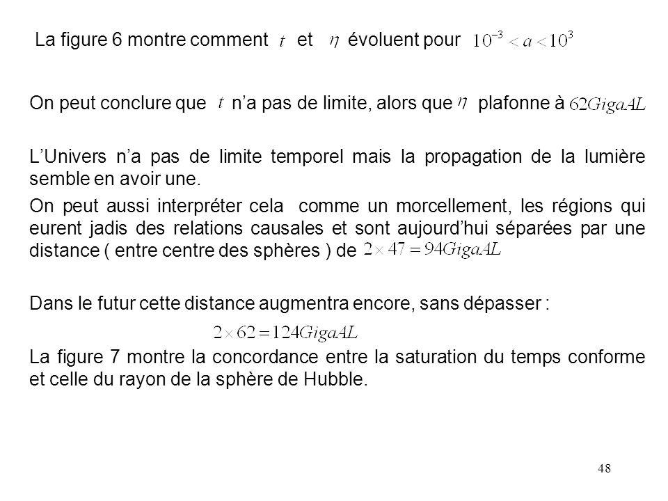 48 La figure 6 montre comment et évoluent pour On peut conclure que n'a pas de limite, alors que plafonne à L'Univers n'a pas de limite temporel mais la propagation de la lumière semble en avoir une.