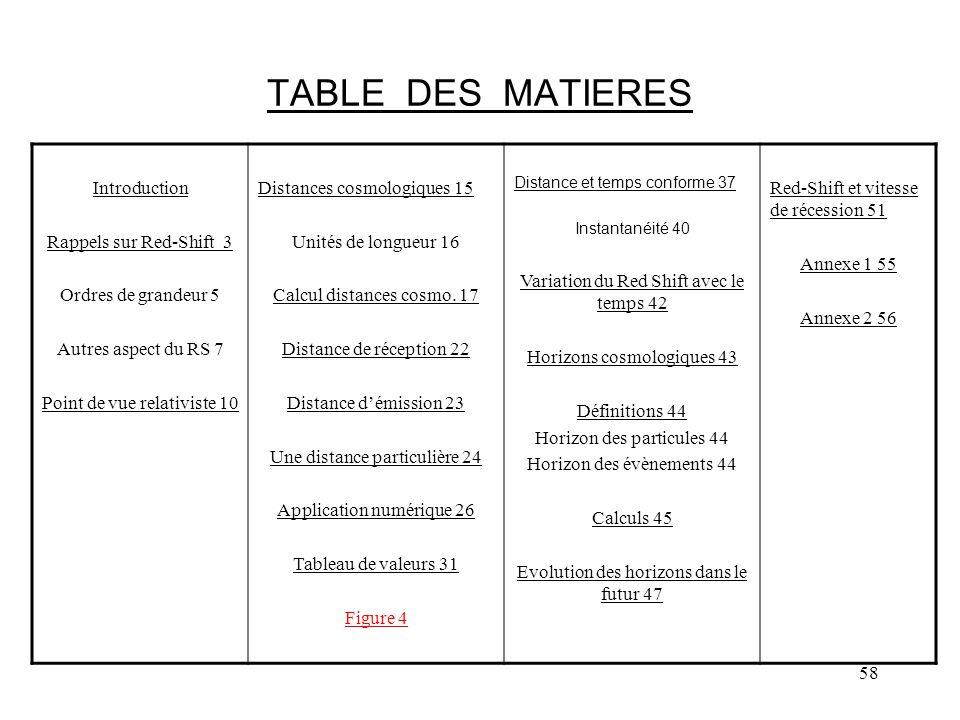 58 TABLE DES MATIERES Introduction Rappels sur Red-Shift 3 Ordres de grandeur 5 Autres aspect du RS 7 Point de vue relativiste 10 Distances cosmologiques 15 Unités de longueur 16 Calcul distances cosmo.