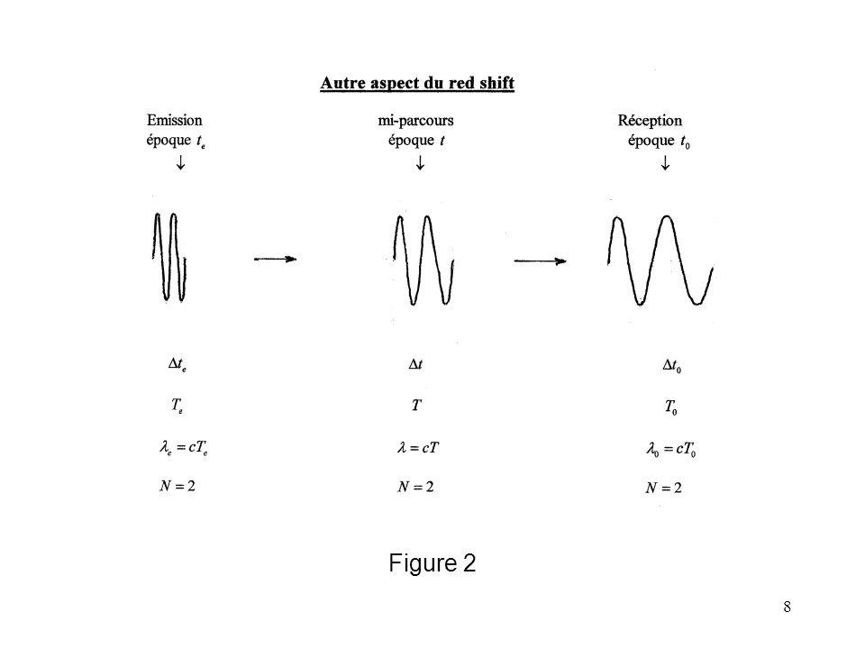 8 Figure 2