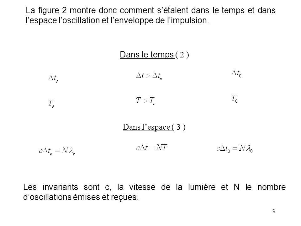 9 La figure 2 montre donc comment s'étalent dans le temps et dans l'espace l'oscillation et l'enveloppe de l'impulsion.