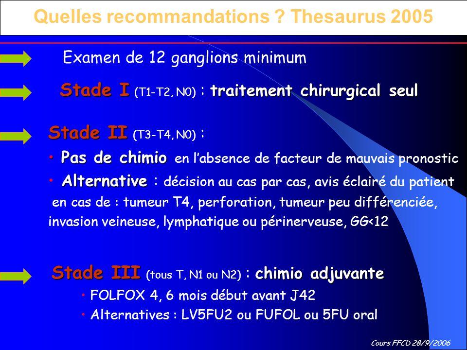 Cours FFCD 28/9/2006 Quelles recommandations ? Thesaurus 2005 Stade III chimio adjuvante Stade III (tous T, N1 ou N2) : chimio adjuvante FOLFOX 4, 6 m