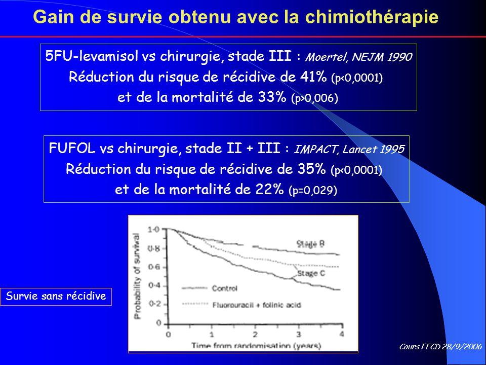 Cours FFCD 28/9/2006 Gain de survie obtenu avec la chimiothérapie 5FU-levamisol vs chirurgie, stade III : Moertel, NEJM 1990 Réduction du risque de ré