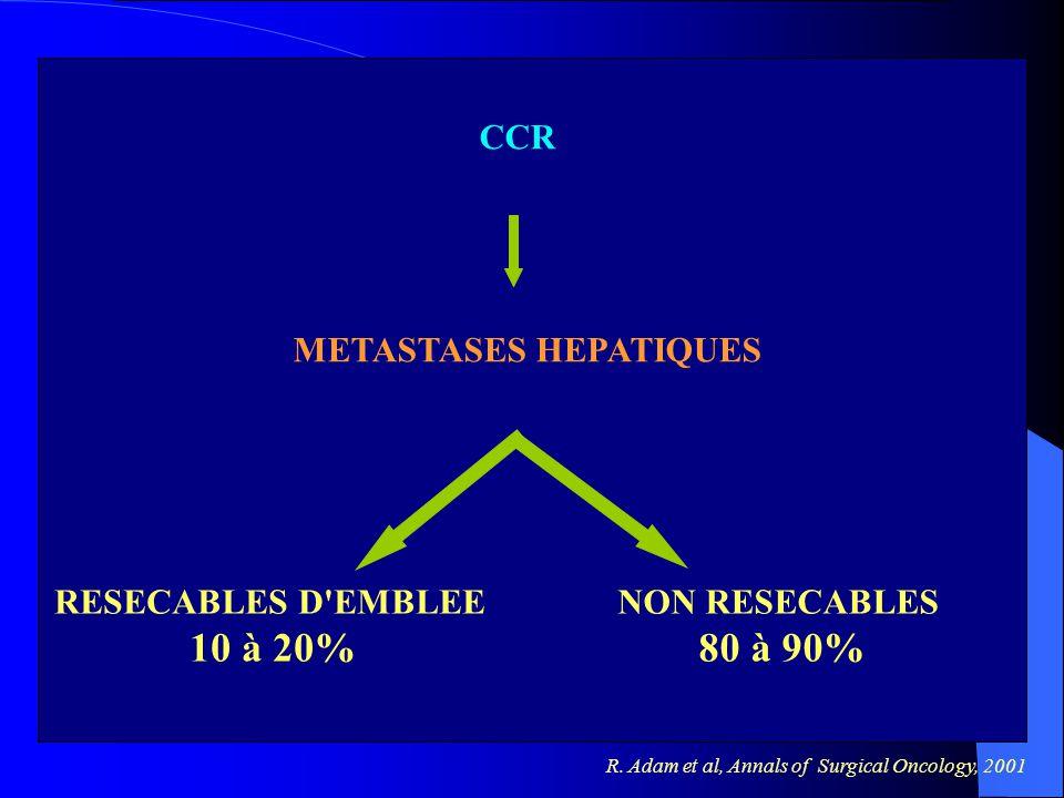 METASTASES HEPATIQUES CCR RESECABLES D'EMBLEE 10 à 20% NON RESECABLES 80 à 90% R. Adam et al, Annals of Surgical Oncology, 2001 Position du problème