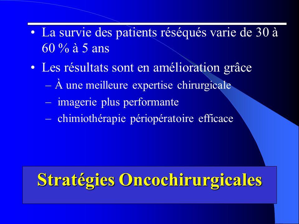 Stratégies Oncochirurgicales La survie des patients réséqués varie de 30 à 60 % à 5 ans Les résultats sont en amélioration grâce –À une meilleure expe