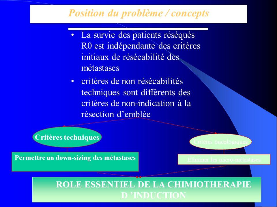 Position du problème / concepts La survie des patients réséqués R0 est indépendante des critères initiaux de résécabilité des métastases critères de n