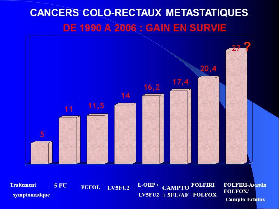 CANCERS COLO-RECTAUX METASTATIQUES. 5 FU LV5FU2CAMPTO + 5FU/AF Traitement symptomatique FUFOL L-OHP + LV5FU2 FOLFIRI FOLFOX FOLFIRI-Avastin FOLFOX/ Ca