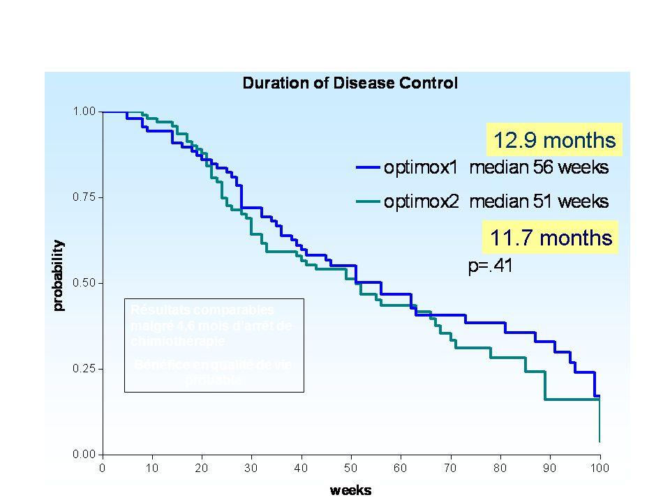 Resultats essai Optimox 2 Résultats comparables malgré 4,6 mois d'arrêt de chimiothérapie Bénéfice en qualité de vie probable