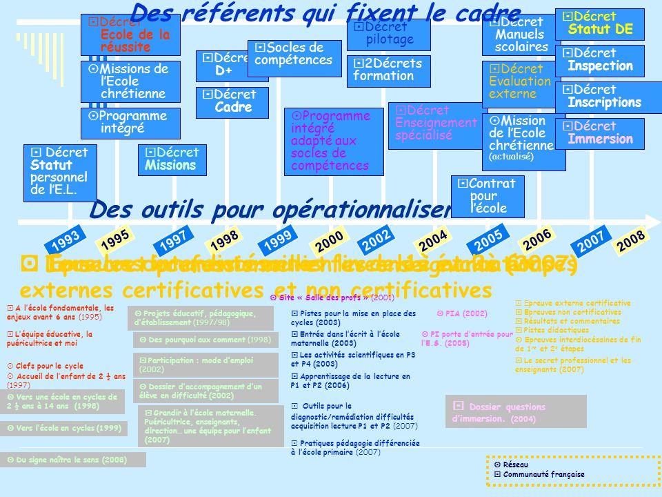 1993 1995 1997 1998 1999 2000 2002 2004 2005 2006 2007 Des outils pour opérationnaliser  Tous les documents en lien avec les évaluations externes certificatives et non certificatives  Projets éducatif, pédagogique, d'établissement (1997/98)  Des pourquoi aux comment (1998)  Participation : mode d'emploi (2002)  PIA (2002)  PI porte d'entrée pour l'E.S.