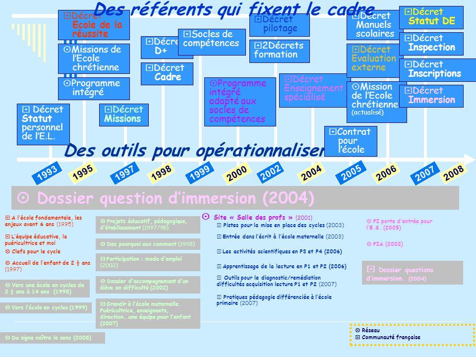 1993 1995 1997 1998 1999 2000 2002 2004 2005 2006 2007 Des outils pour opérationnaliser  Projets éducatif, pédagogique, d'établissement (1997/98)  Des pourquoi aux comment (1998)  Participation : mode d'emploi (2002)  PIA (2002)  PI porte d'entrée pour l'E.S.