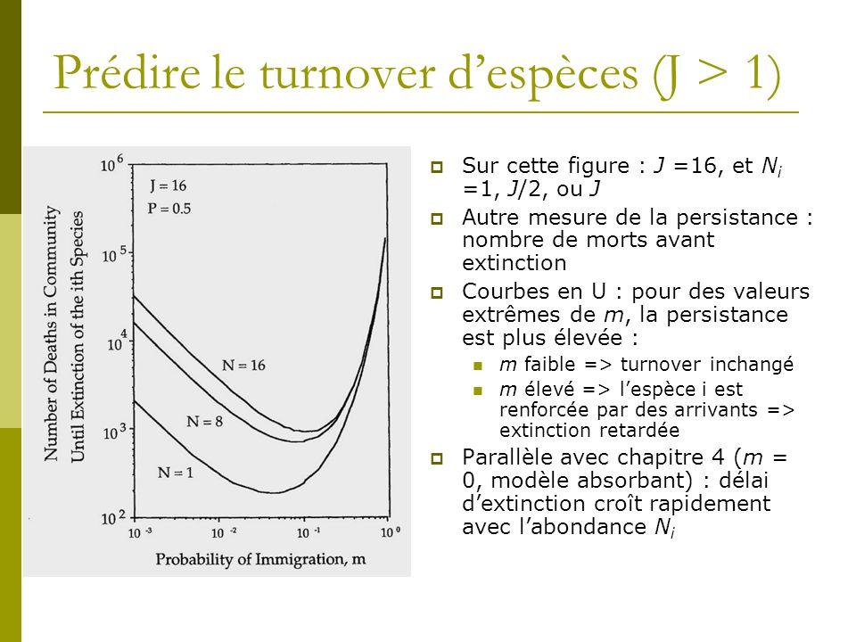 Prédire le turnover d'espèces (J > 1)  Sur cette figure : J =16, et N i =1, J/2, ou J  Autre mesure de la persistance : nombre de morts avant extinc