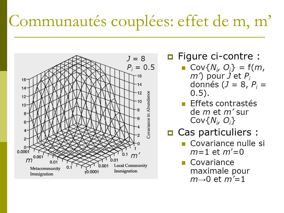 Communautés couplées: effet de m, m'  Figure ci-contre : Cov{N i, O i } = f(m, m') pour J et P i donnés (J = 8, P i = 0.5). Effets contrastés de m et