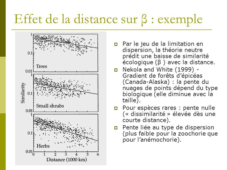 Effet de la distance sur β : exemple  Par le jeu de la limitation en dispersion, la théorie neutre prédit une baisse de similarité écologique (β ) av