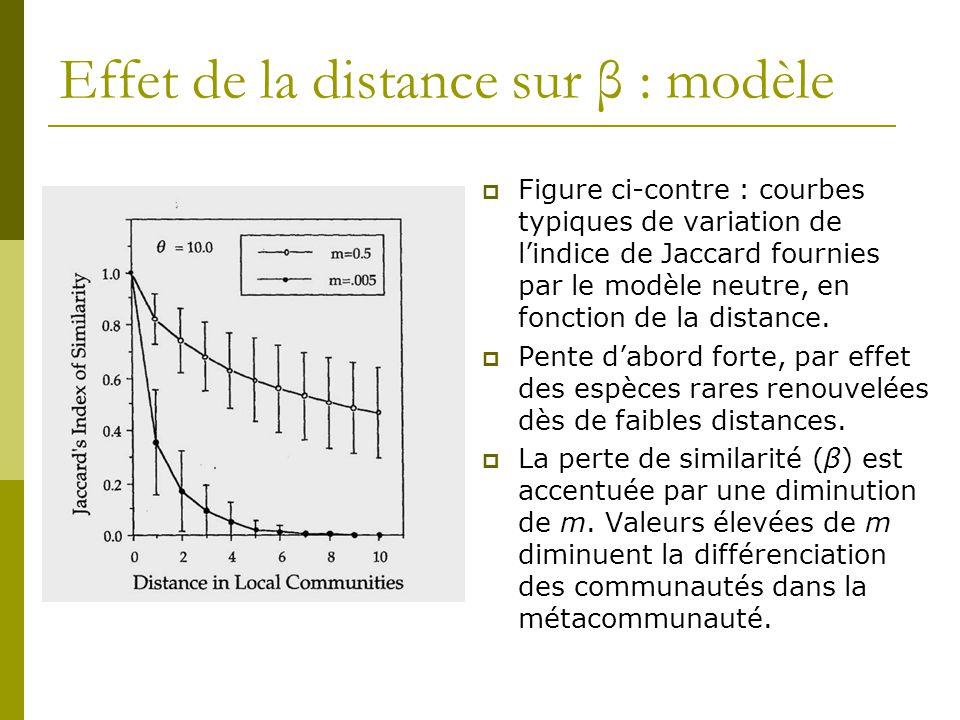 Effet de la distance sur β : modèle  Figure ci-contre : courbes typiques de variation de l'indice de Jaccard fournies par le modèle neutre, en foncti