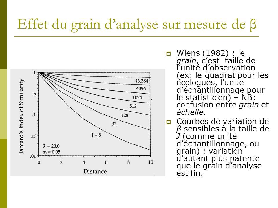 Effet du grain d'analyse sur mesure de β  Wiens (1982) : le grain, c'est taille de l'unité d'observation (ex: le quadrat pour les écologues, l'unité