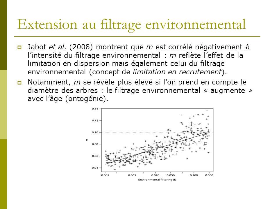 Extension au filtrage environnemental  Jabot et al. (2008) montrent que m est corrélé négativement à l'intensité du filtrage environnemental : m refl
