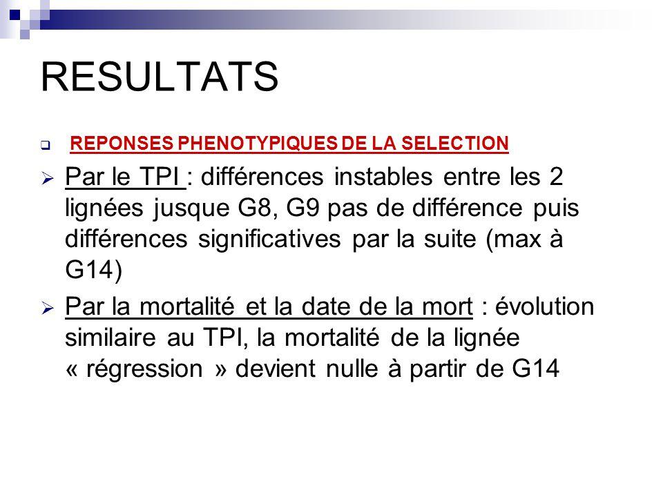 RESULTATS  REPONSES PHENOTYPIQUES DE LA SELECTION  Par le TPI : différences instables entre les 2 lignées jusque G8, G9 pas de différence puis diffé