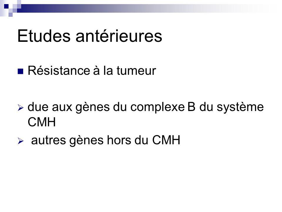 Etudes antérieures Résistance à la tumeur  due aux gènes du complexe B du système CMH  autres gènes hors du CMH