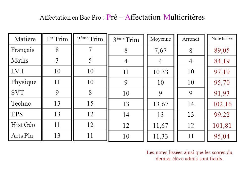 Matière Français Maths LV 1 Physique SVT Techno EPS Hist Géo Arts Pla 1 er Trim 8 3 10 11 9 13 11 13 2 ème Trim 7 5 10 8 15 12 11 3 ème Trim 8 4 11 9 10 13 14 12 10 Moyenne 7,67 4 10,33 10 9 13,67 13 11,67 11,33 Arrondi 8 4 10 9 14 13 12 11 Note lissée 89,05 84,19 97,19 95,70 91,93 102,16 99,22 101,81 95,04 Affectation en Bac Pro : Pré – Affectation Multicritères Les notes lissées ainsi que les scores du dernier élève admis sont fictifs.