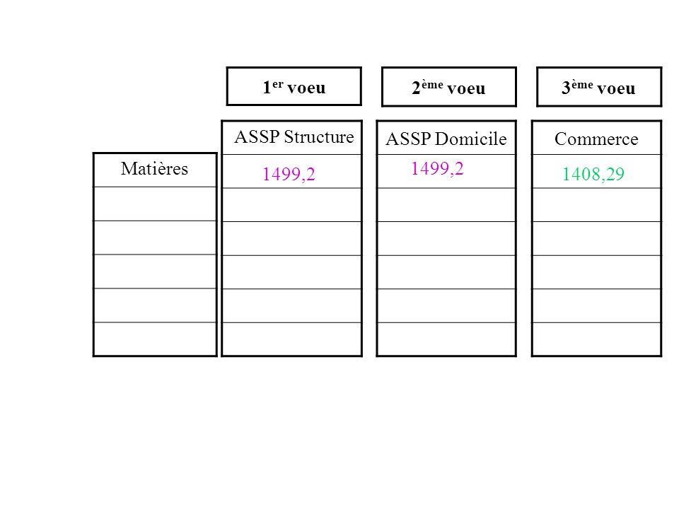 ASSP DomicileCommerce 1 er voeu 2 ème voeu3 ème voeu ASSP Structure 1499,2 Matières1499,2 1408,29