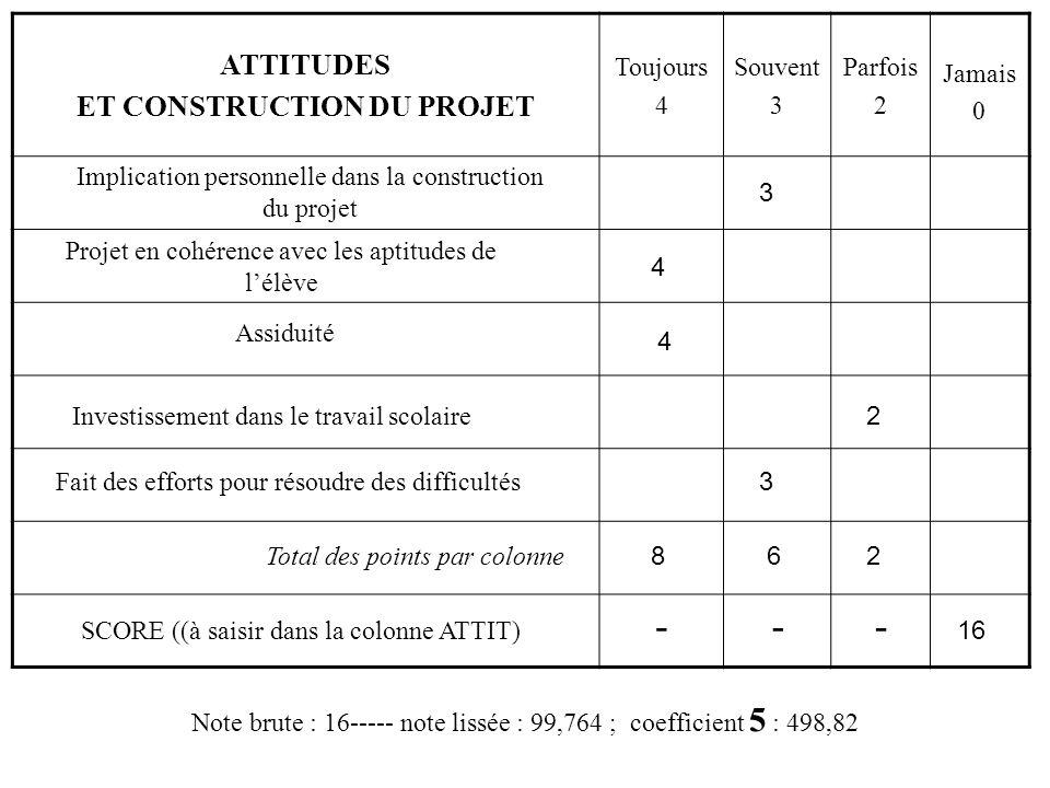 ATTITUDES ET CONSTRUCTION DU PROJET Toujours 4 Souvent 3 Parfois 2 Jamais 0 --- Implication personnelle dans la construction du projet Projet en cohérence avec les aptitudes de l'élève Assiduité Investissement dans le travail scolaire Fait des efforts pour résoudre des difficultés SCORE ((à saisir dans la colonne ATTIT) Total des points par colonne 4 3 4 3 2 862 16 Note brute : 16----- note lissée : 99,764 ; coefficient 5 : 498,82