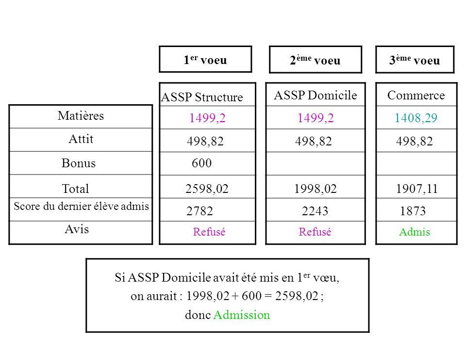 1499,2 ASSP Domicile 1499,2 Commerce 1408,29 Si ASSP Domicile avait été mis en 1 er vœu, on aurait : 1998,02 + 600 = 2598,02 ; donc Admission 1 er voeu 2 ème voeu3 ème voeu 2782 Refusé 2243 Refusé 1873 Admis ASSP Structure 498,82 600 Matières Attit 2598,021907,111998,02 Bonus Total Score du dernier élève admis Avis 498,82