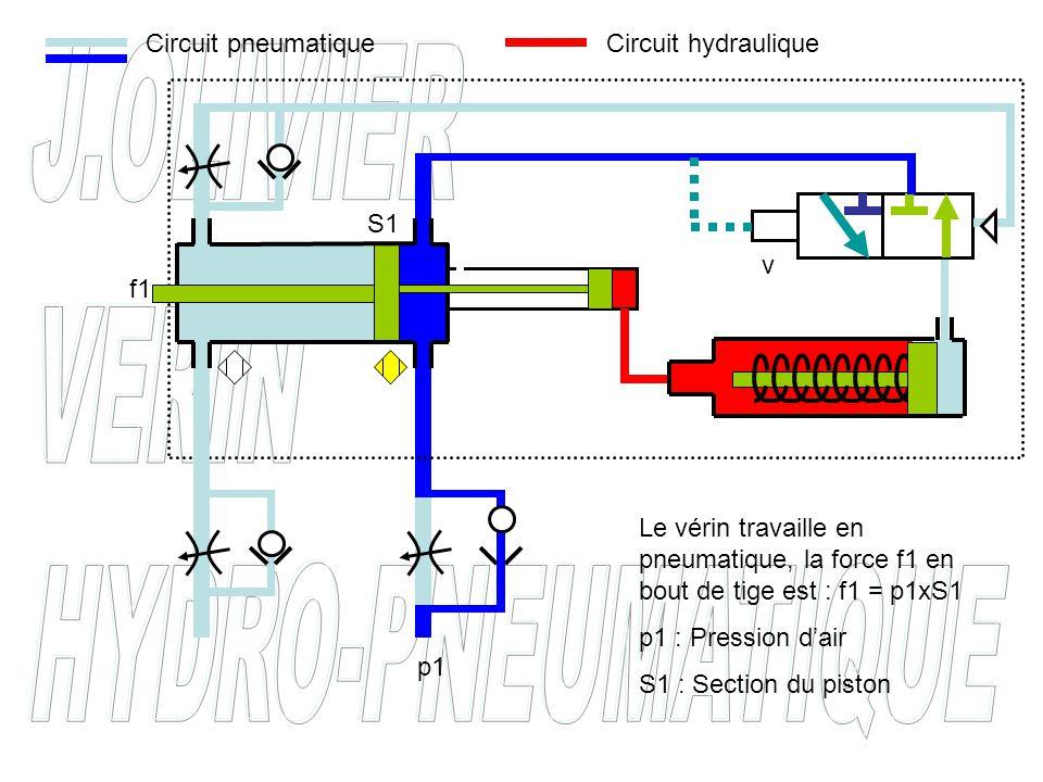v Tant que le vérin n'est pas arrivé en bout de course pneumatique le distributeur intégré, v, n'est pas piloté Circuit pneumatiqueCircuit hydraulique p1