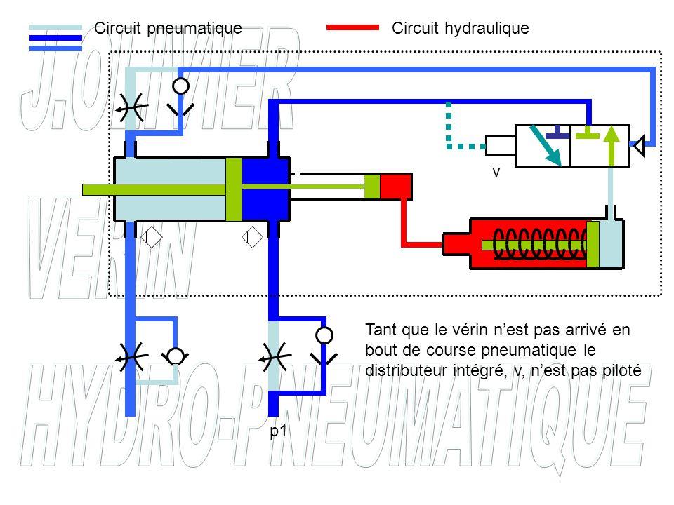 v Tant que le vérin n'est pas arrivé en bout de course pneumatique le distributeur intégré, v, n'est pas piloté Circuit pneumatiqueCircuit hydraulique