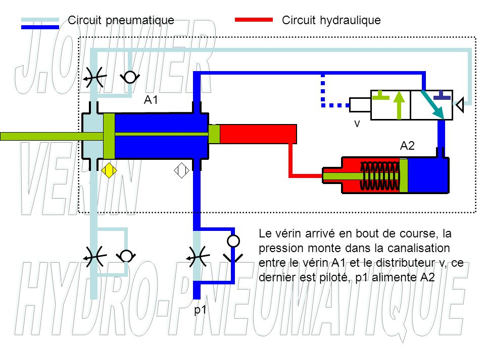 P P = p1x(D² / d²) f1 = p1xS1 f2 = P xS2 F = f1+f2 p1 d² D² F = f1+f2 S1 S2 MULTIPLICATEUR DE PRESSION Ce type de vérin est appelé MULTIPLICATEUR DE PRESSION v Circuit pneumatiqueCircuit hydraulique