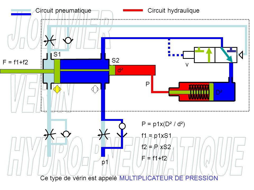 P P = p1x(D² / d²) f1 = p1xS1 f2 = P xS2 F = f1+f2 p1 d² D² F = f1+f2 S1 S2 MULTIPLICATEUR DE PRESSION Ce type de vérin est appelé MULTIPLICATEUR DE P