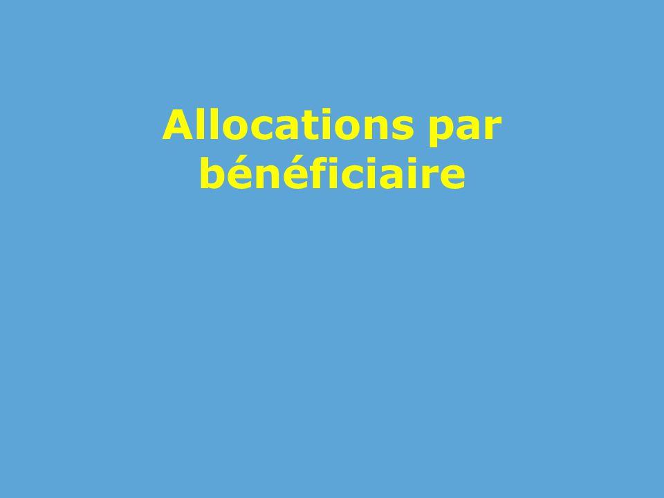 Allocations par bénéficiaire