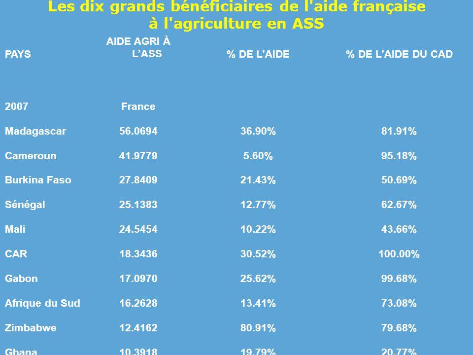 Les dix grands bénéficiaires de l aide française à l agriculture en ASS PAYS AIDE AGRI À L'ASS% DE L'AIDE% DE L'AIDE DU CAD 2007France Madagascar56.069436.90%81.91% Cameroun41.97795.60%95.18% Burkina Faso27.840921.43%50.69% Sénégal25.138312.77%62.67% Mali24.545410.22%43.66% CAR18.343630.52%100.00% Gabon17.097025.62%99.68% Afrique du Sud16.262813.41%73.08% Zimbabwe12.416280.91%79.68% Ghana10.391819.79%20.77%