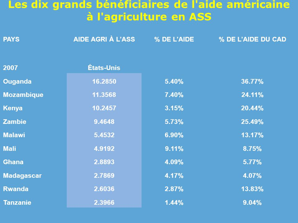 Les dix grands bénéficiaires de l aide américaine à l agriculture en ASS PAYSAIDE AGRI À L'ASS% DE L'AIDE% DE L'AIDE DU CAD 2007États-Unis Ouganda16.28505.40%36.77% Mozambique11.35687.40%24.11% Kenya10.24573.15%20.44% Zambie9.46485.73%25.49% Malawi5.45326.90%13.17% Mali4.91929.11%8.75% Ghana2.88934.09%5.77% Madagascar2.78694.17%4.07% Rwanda2.60362.87%13.83% Tanzanie2.39661.44%9.04%