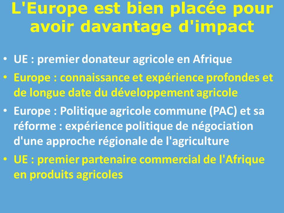 L Europe est bien placée pour avoir davantage d impact UE : premier donateur agricole en Afrique Europe : connaissance et expérience profondes et de longue date du développement agricole Europe : Politique agricole commune (PAC) et sa réforme : expérience politique de négociation d une approche régionale de l agriculture UE : premier partenaire commercial de l Afrique en produits agricoles