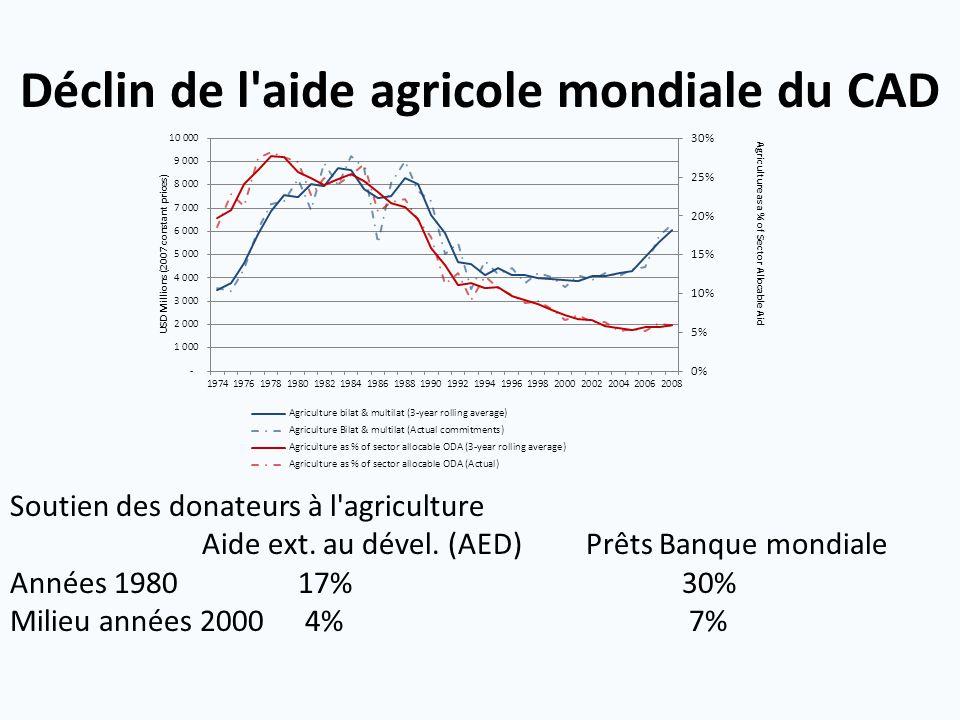 Déclin de l aide agricole mondiale du CAD Soutien des donateurs à l agriculture Aide ext.