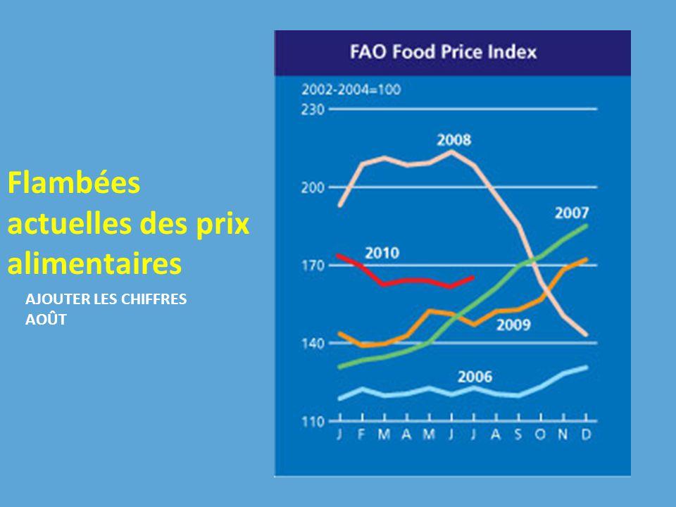 Flambées actuelles des prix alimentaires AJOUTER LES CHIFFRES AOÛT