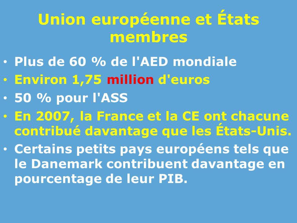 Union européenne et États membres Plus de 60 % de l AED mondiale Environ 1,75 million d euros 50 % pour l ASS En 2007, la France et la CE ont chacune contribué davantage que les États-Unis.