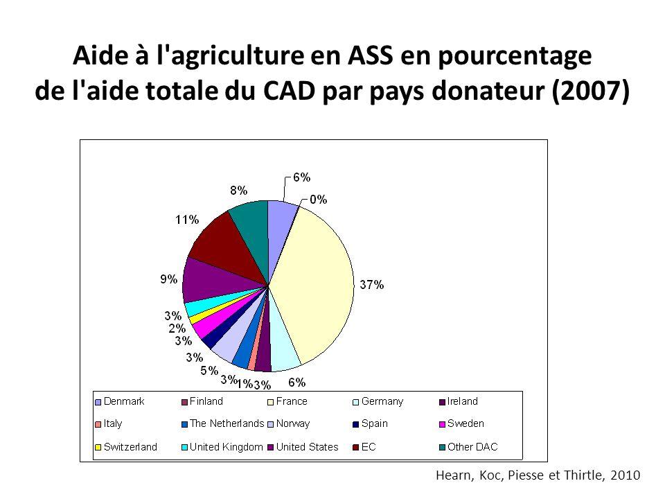 Aide à l agriculture en ASS en pourcentage de l aide totale du CAD par pays donateur (2007) Hearn, Koc, Piesse et Thirtle, 2010
