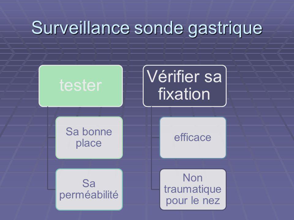 Surveillance sonde gastrique tester Sa bonne place Sa perméabilité Vérifier sa fixation efficace Non traumatique pour le nez