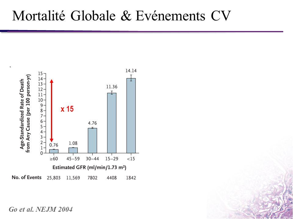Mortalité Globale & Evénements CV Go et al. NEJM 2004 x 15