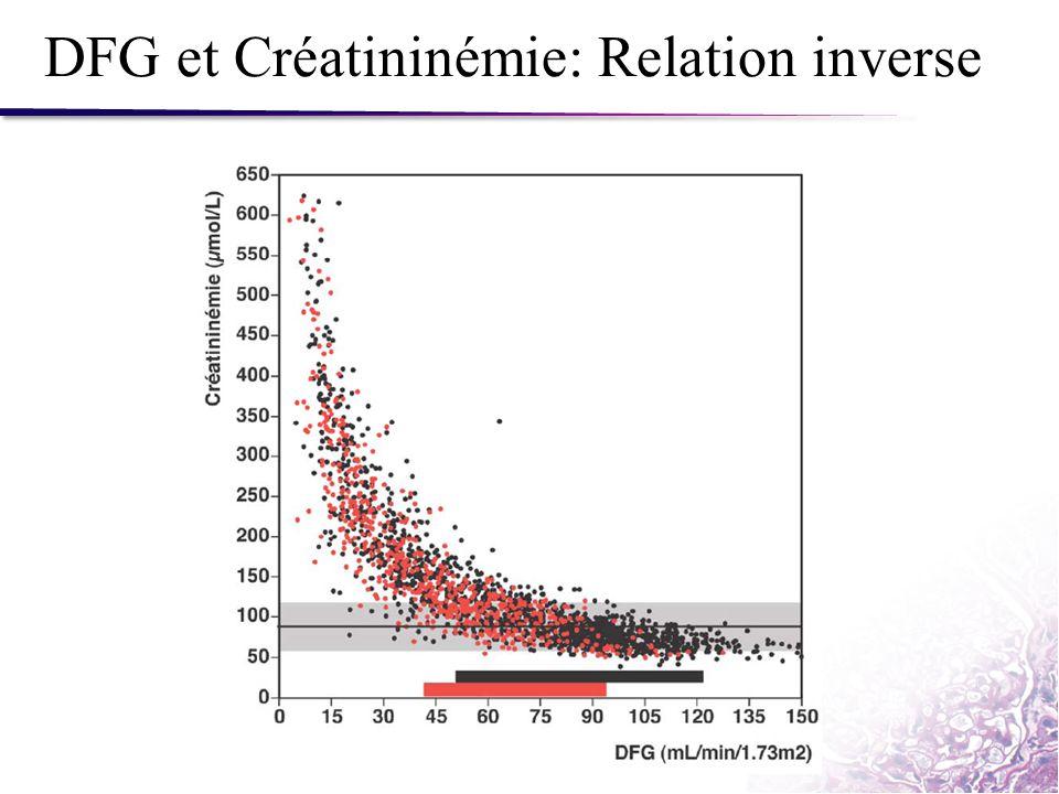 DFG et Créatininémie: Relation inverse