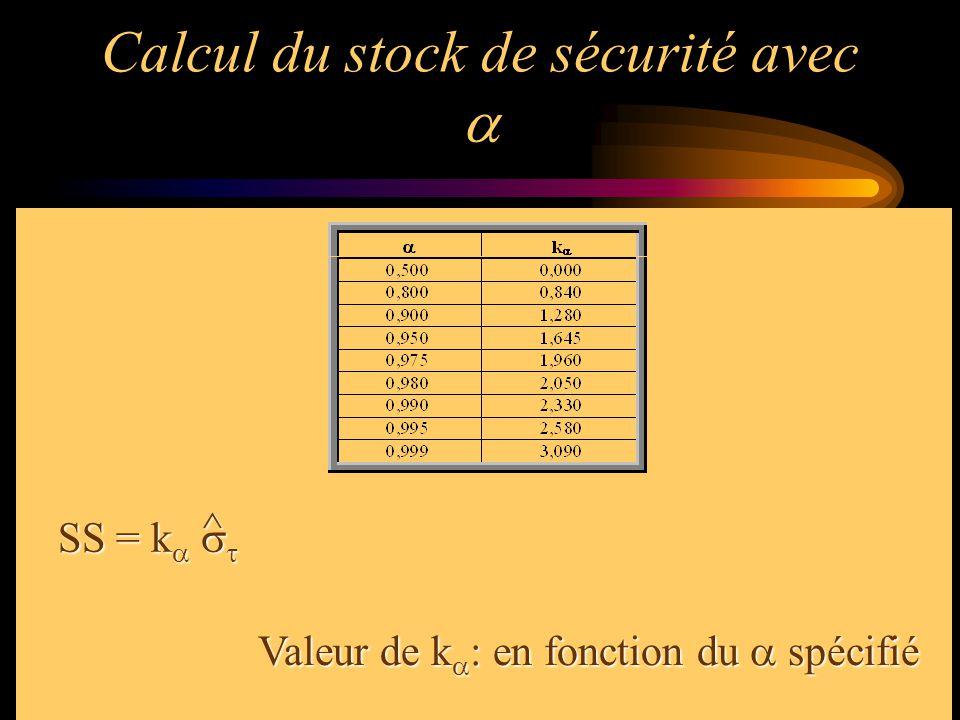 Calcul du stock de sécurité avec  SS = k    ^ Valeur de k  : en fonction du  spécifié