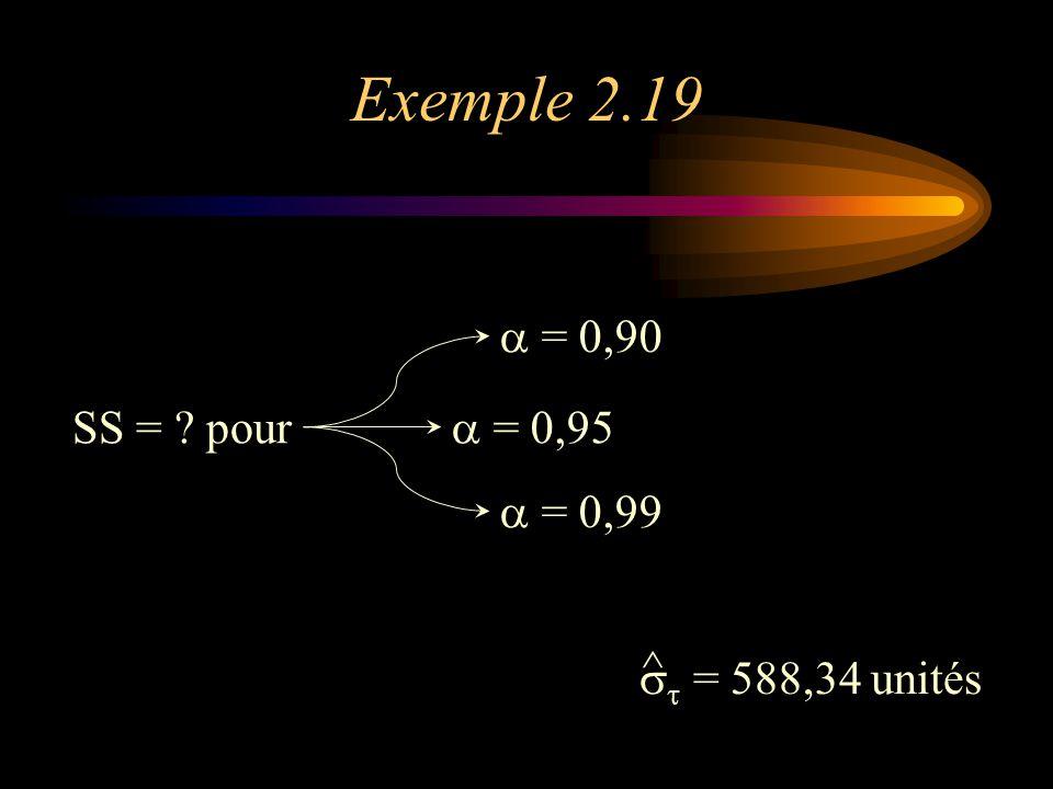 Exemple 2.19 SS = ? pour  = 0,90  = 0,95  = 0,99    = 588,34 unités ^