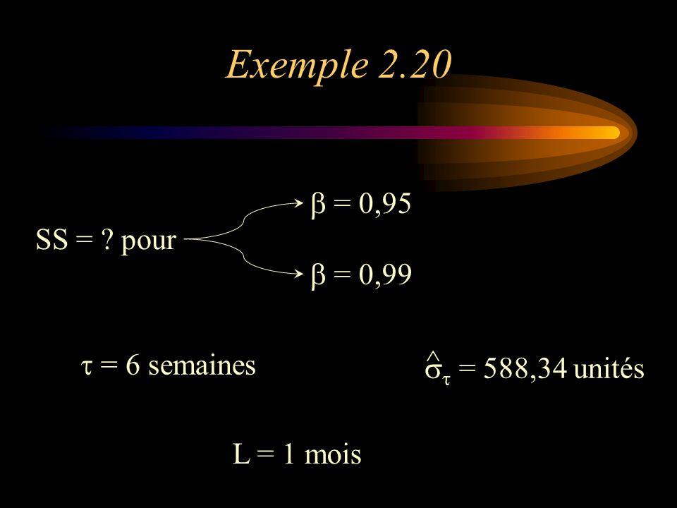Exemple 2.20 SS = ? pour  = 0,95  = 0,99    = 588,34 unités ^ L = 1 mois  = 6 semaines