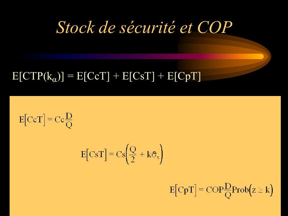 Stock de sécurité et COP E[CTP(k  )] = E[CcT] + E[CsT] + E[CpT]