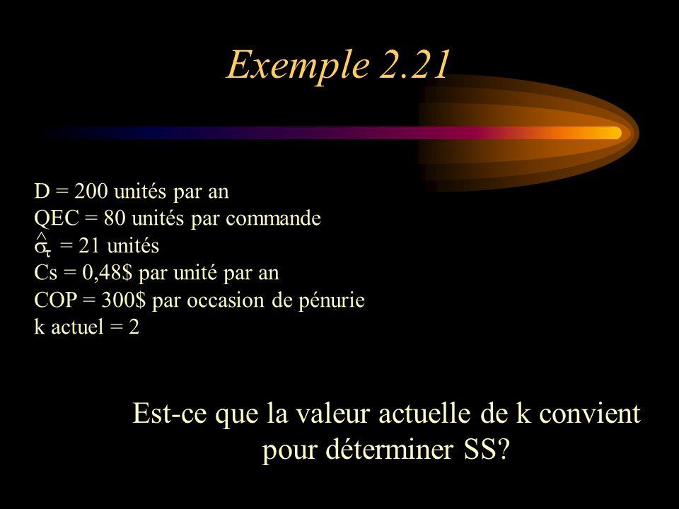 Exemple 2.21 Est-ce que la valeur actuelle de k convient pour déterminer SS.