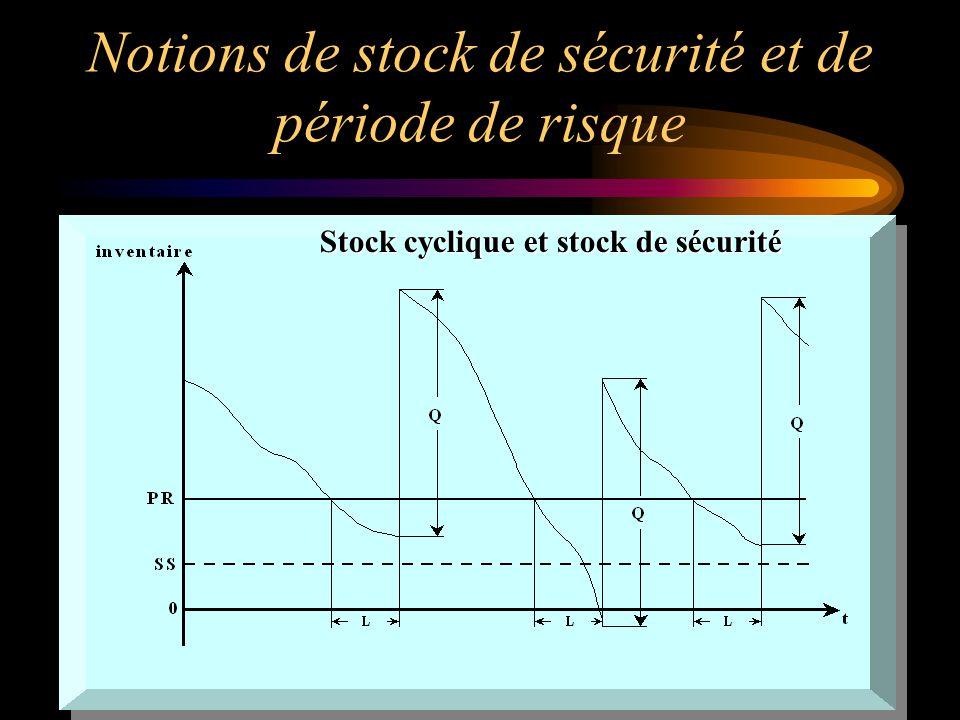 Notions de stock de sécurité et de période de risque Stock cyclique et stock de sécurité